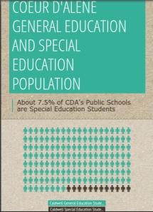 CDA Population