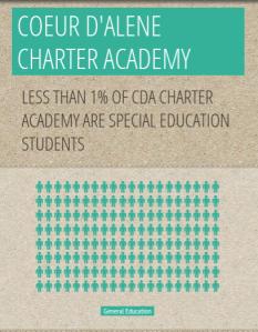 CDA Charter Pop