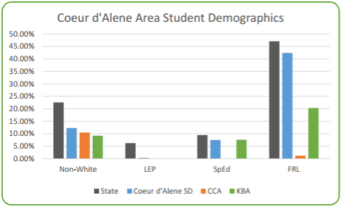 Coeur d'Alene Charter Academy in comparison to surrounding district.