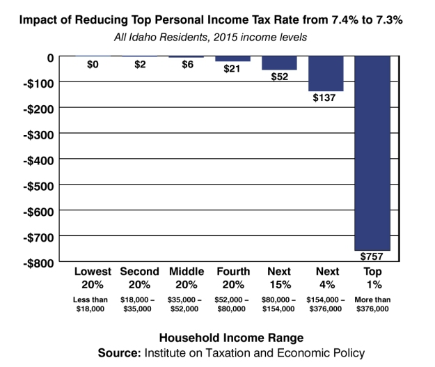 chart-2-personal-income-tax-rate1
