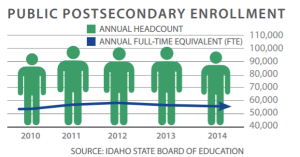 Percentage Idaho Enrolled