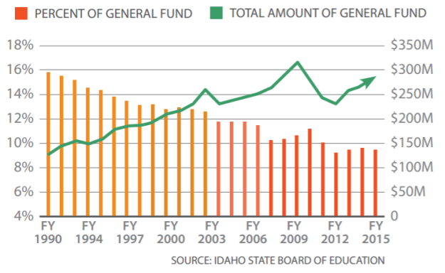 Percent Fund used for higher ed Idaho